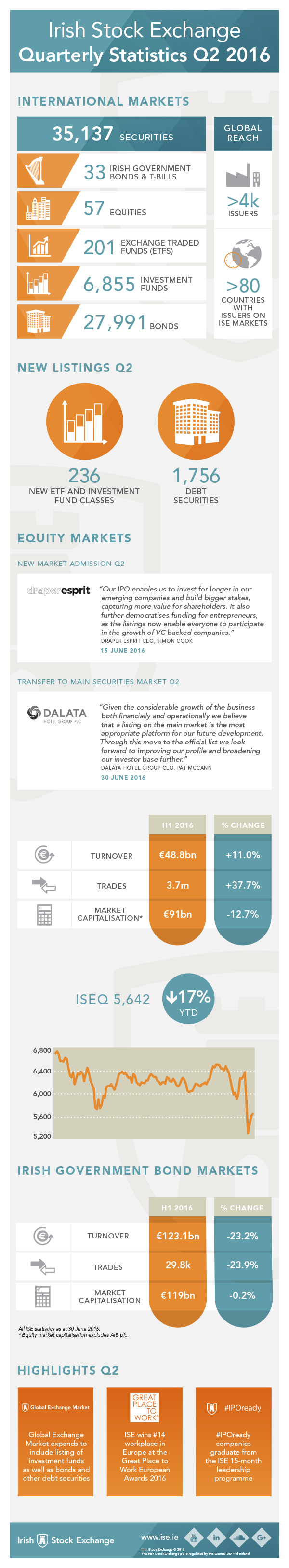 Irish Stock Exchange (ISE) infographic re Q2 2016 statistics and highlights