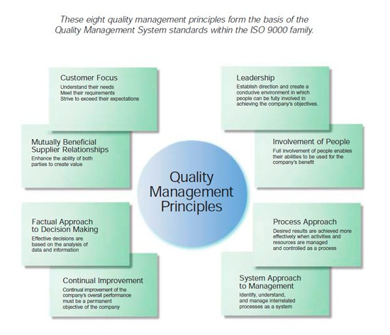 Eight Key Principles of Quality Management