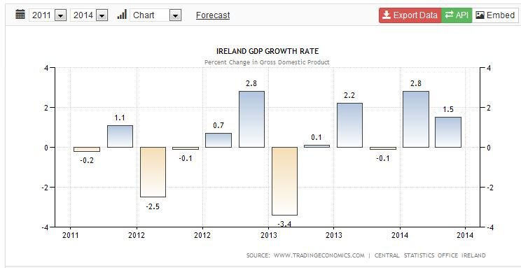Ireland – GDP growth rate 2011 – 2nd QTR 2014