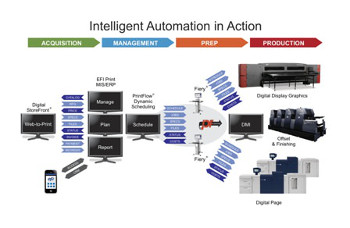 EFI Automated Workflow
